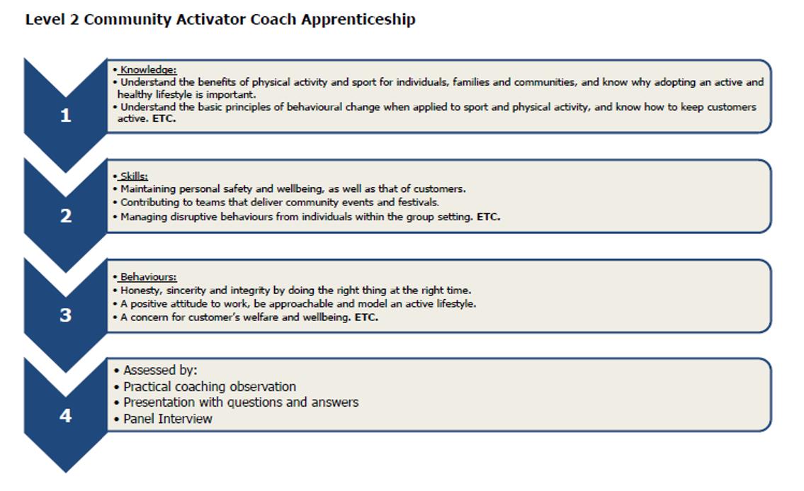Community Activator Coach Apprenticeship Standard - Sport